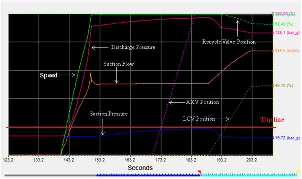 System Modelling for Low Cv Min Flow FCV