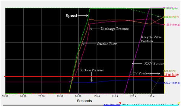 System Modelling for Higher Cv Min Flow FCV