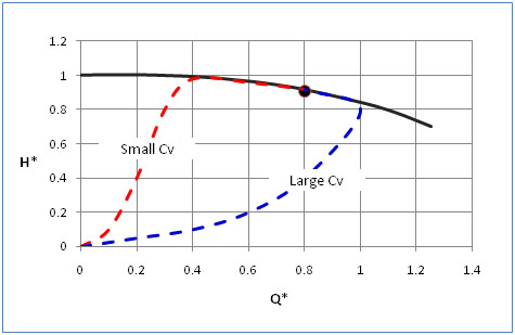 Effect of Recycle Valve CV on Pump Start-Up