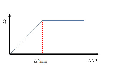 Valve Pressure drop vs flow